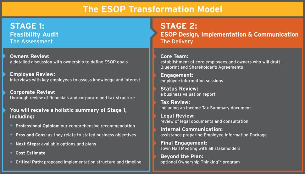 ESOP Transformation Model
